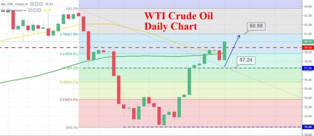 WTI Crude Oil - Daily Chart