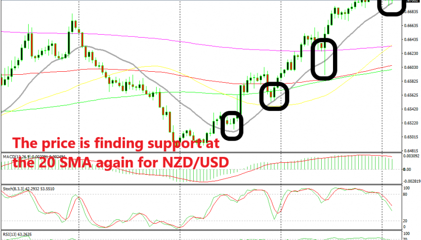 Will we see NZD/USD bounce off the 20 SMA again now