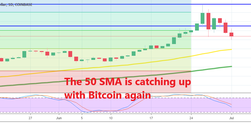 Let's see if $10,000 will turn into support for Bitcoin
