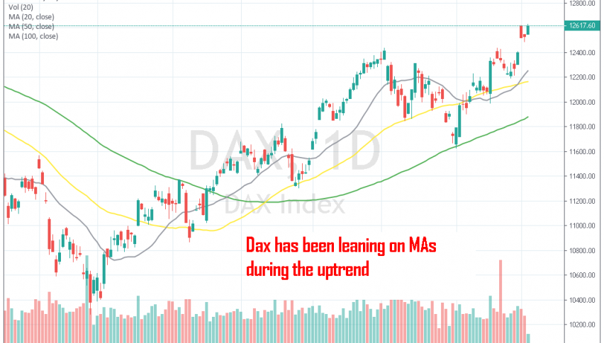 The uptrend has been defined by MAs on the daily chart