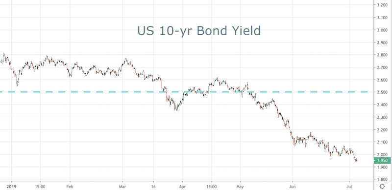 US Bond Yields are Falling