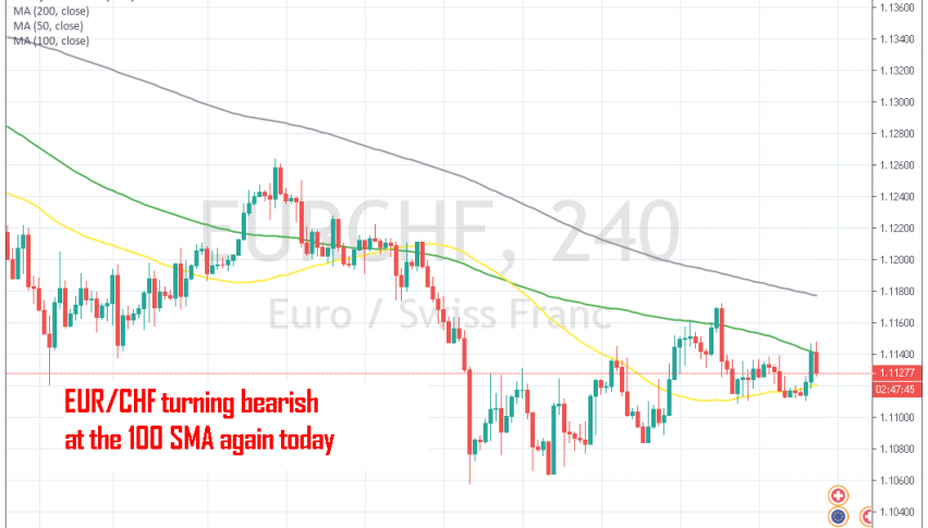EUR/CHF is reversing down from the 100 SMA