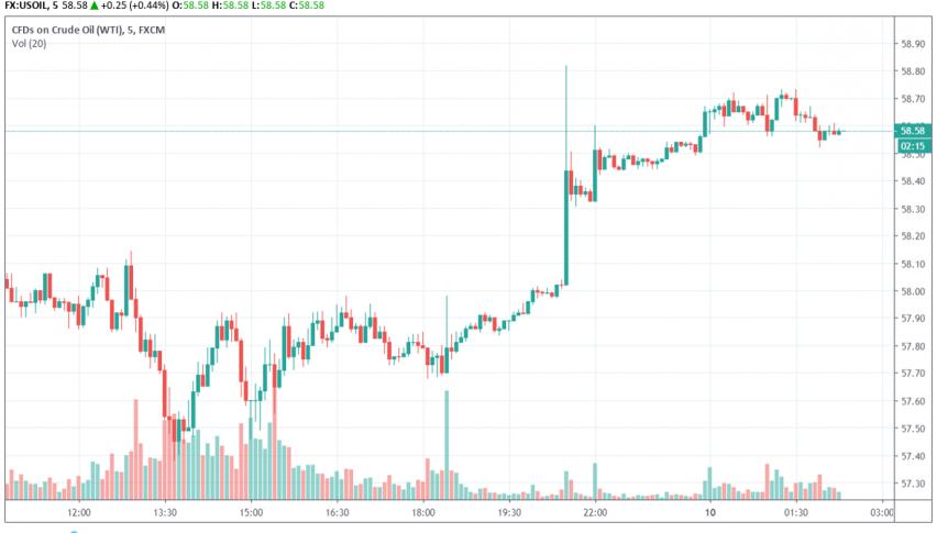 API Reports a Fall in US Crude Stockpiles, WTI Prices Climb