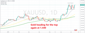 Gold is bouncing in a $60 range