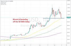 the pullback seems complete for bitcoin