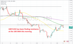 Buyers and sellers are having a battle below the 100 SMA