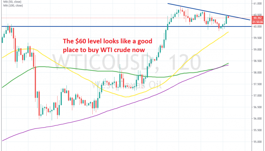 The previous resistance at $60 has turned into support now
