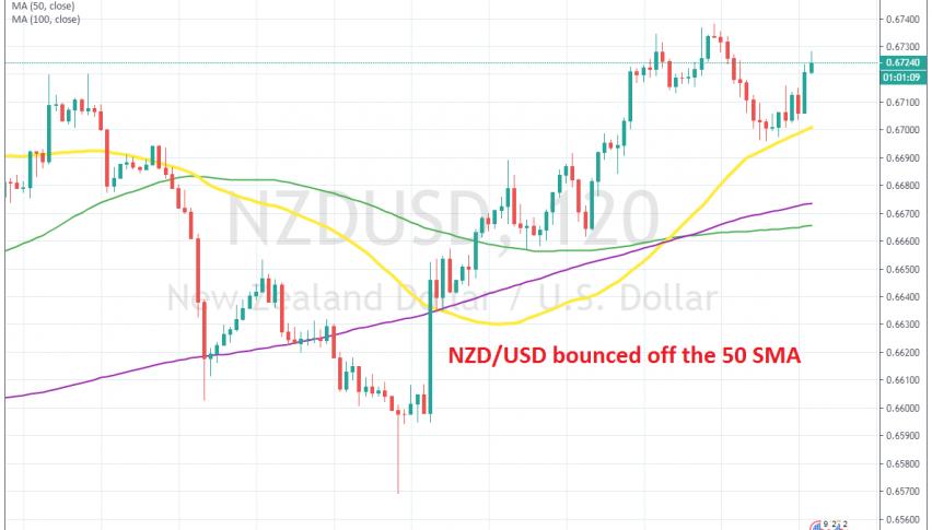 NZD/USD has turned bullish again today