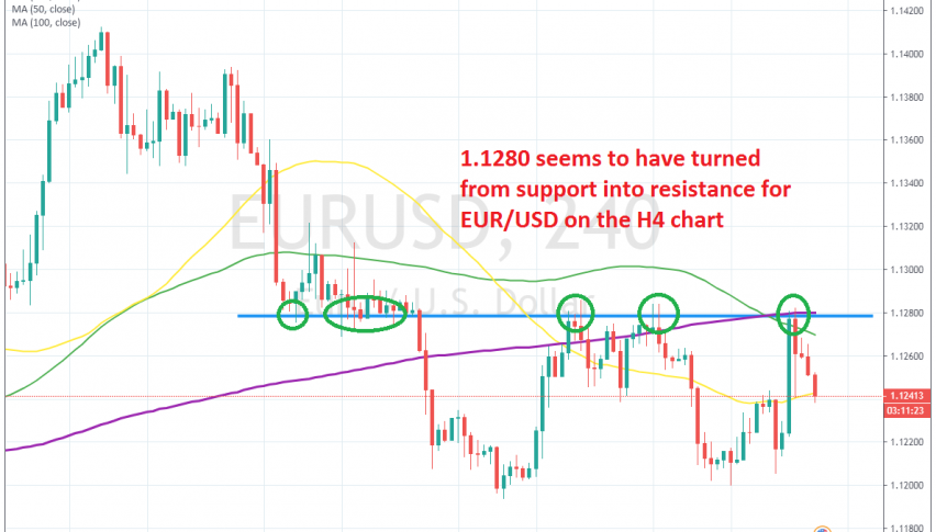 EUR/USD reverse at 1.1280, with the help of the 200 SMA