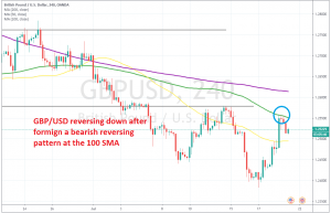 The 100 SMA held as resistance this time