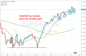 The 20 SMA keeps pushing EUR/GBP higher