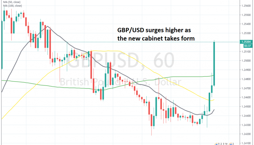 GBP/USD has broken above the 1.25 level again