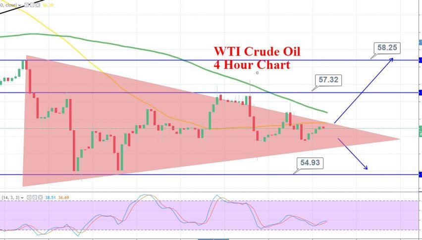 WTI Crude Oil Trades Symmetric Triangle - Wait for Breakout