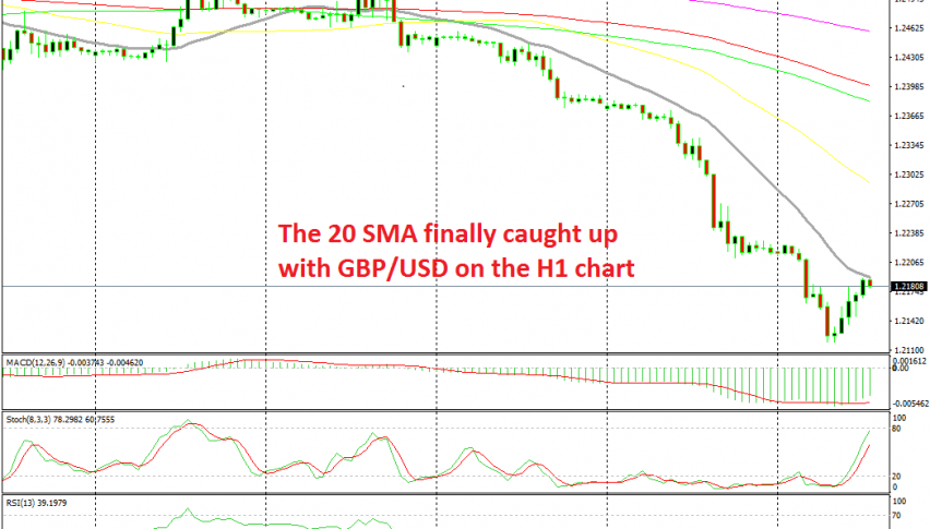 The 20 MA is providing resistance for GBP/USD now