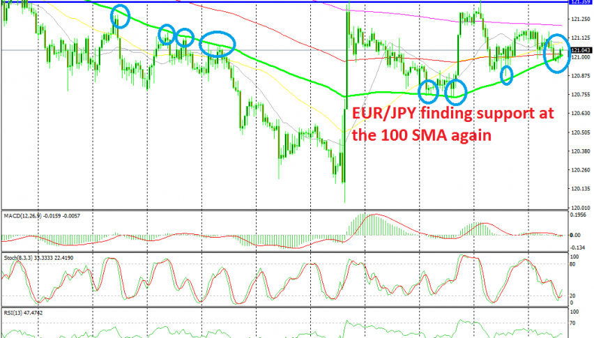 EUR/JPY looks like it is about to reverse higher