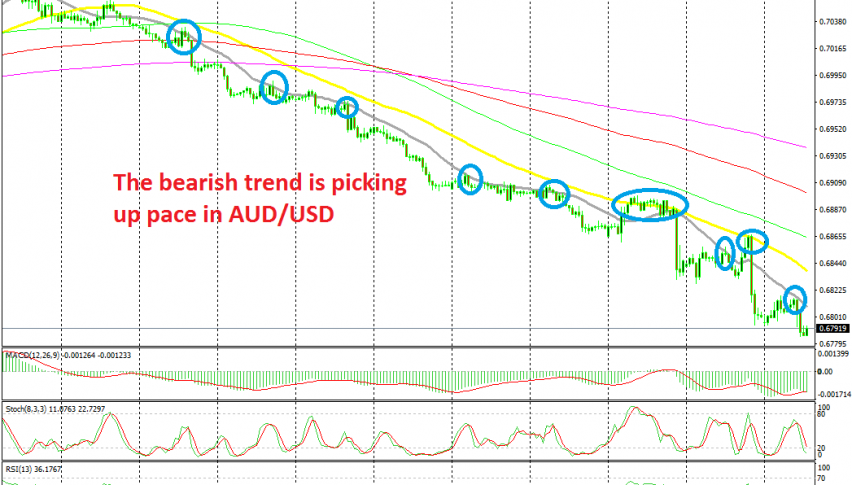 It has been great selling AUD/USD during the downtrend