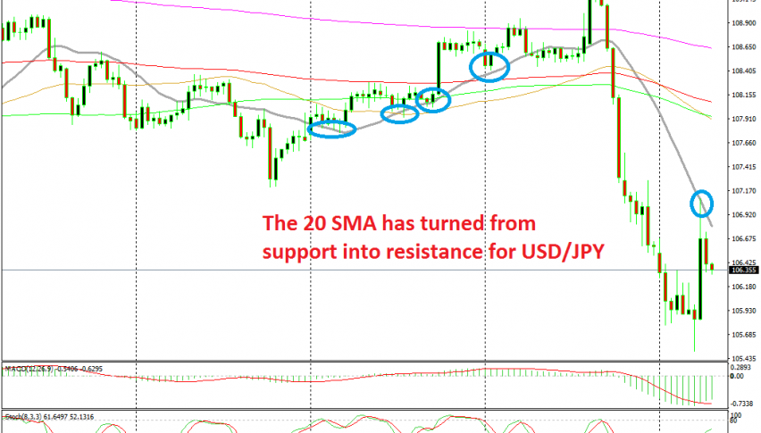The pullback ended at the 20 SMA on the H4 chart