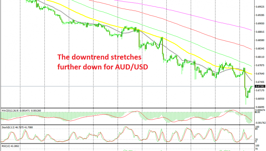 Waiting for the retrace to be complete on the H1 chart