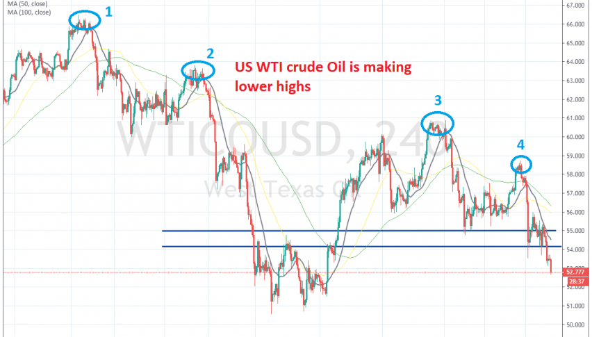The 20 SMA pushed Oil lower yesterday