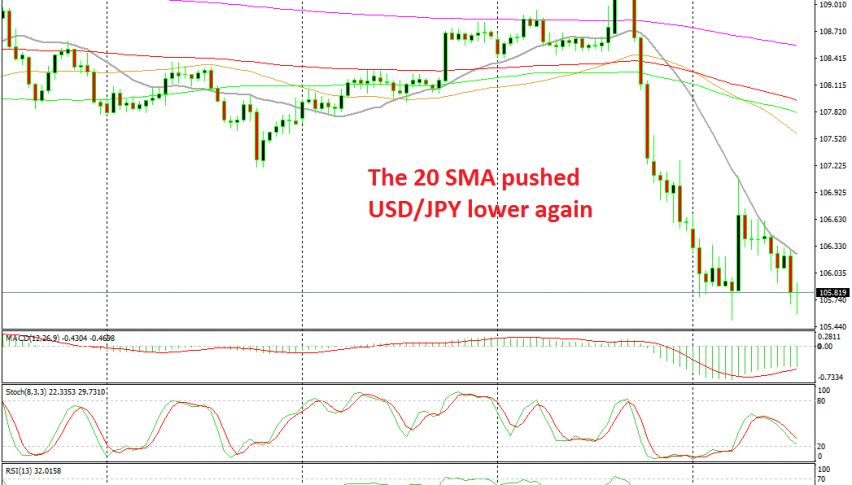 USD/JPY buyers tried, but the 20 SMA won the battle