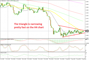 GBP/USD is being compressed inside the triangle
