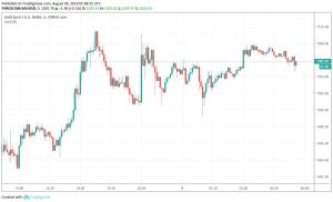 Gold XAU/USD