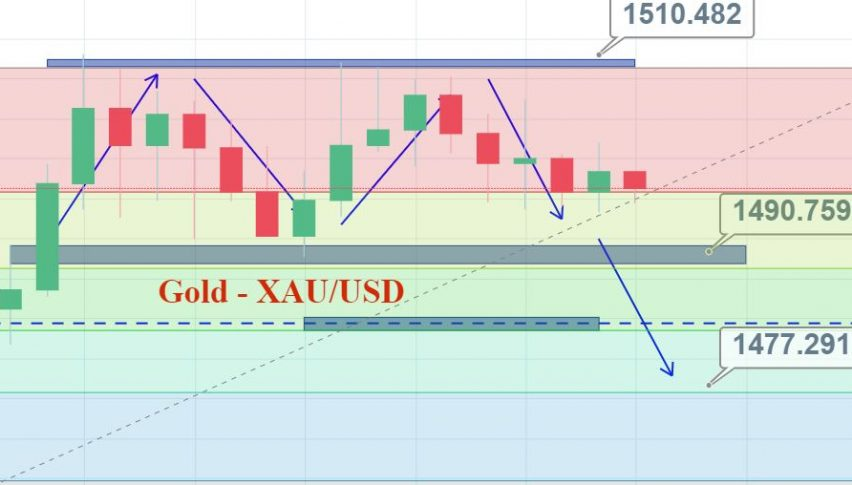 Choppy Trading In Gold Sell High Buy Low Forex News By Fx Leaders