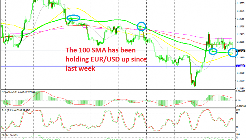 The 100 SMA will decide whether EUR/USD remains bullish or turns bearish