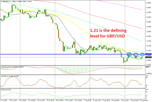 GBP/USD reversing down at 1.21 again today