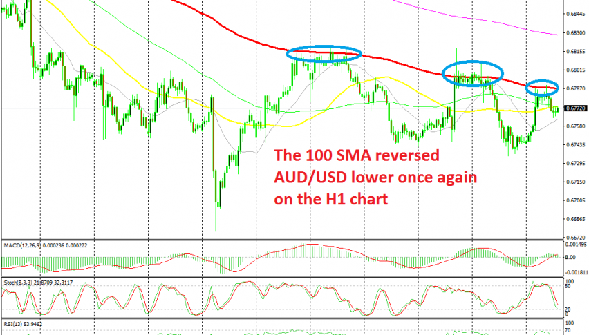 AUD/USD is reversing at the 100 SMA again today