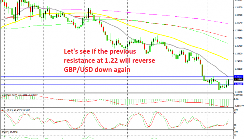 GBP/USD has turned bullish today