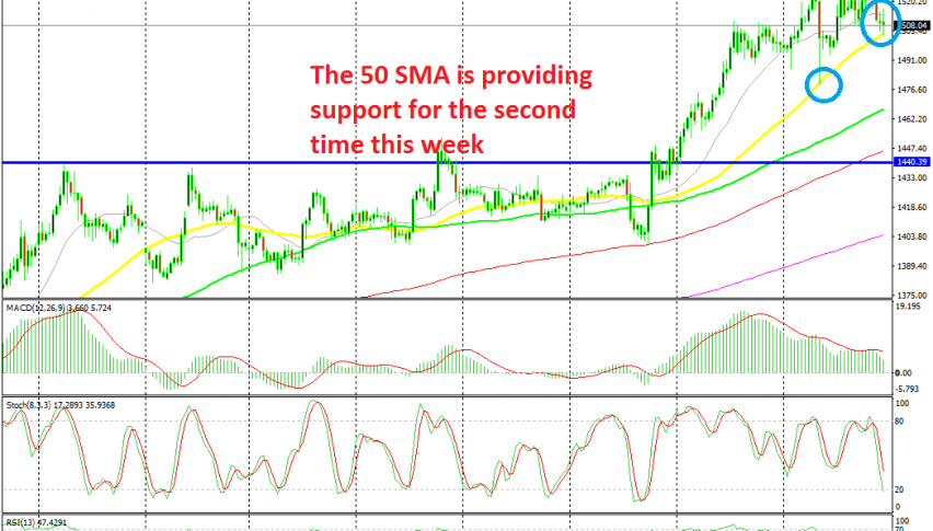 The retrace lower is complete now on the H4 chart