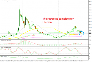 Should we go long on Litecoin from here?