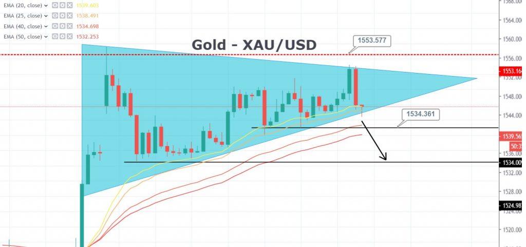 Avvisi sui segnali di trading forex