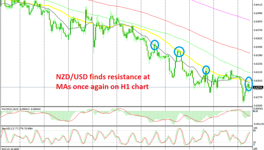Another retrace, another selling opportunity in NZD/USD