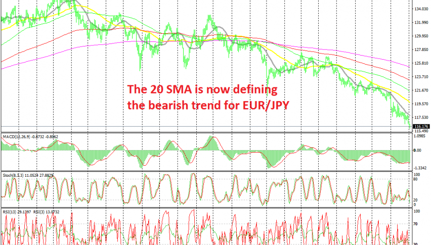 The downtrend keeps getting stronger