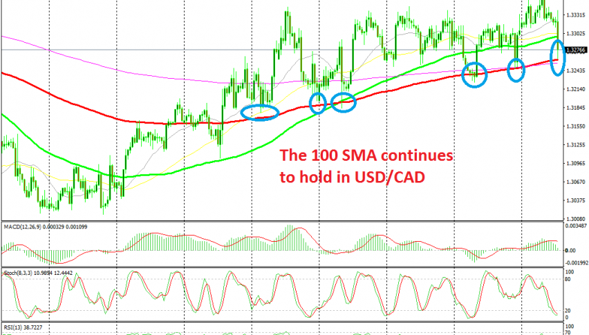 The 100 SMA keeps the trend in place for USD/CAD