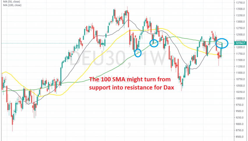 The 100 SMa will decide the fate for Dax
