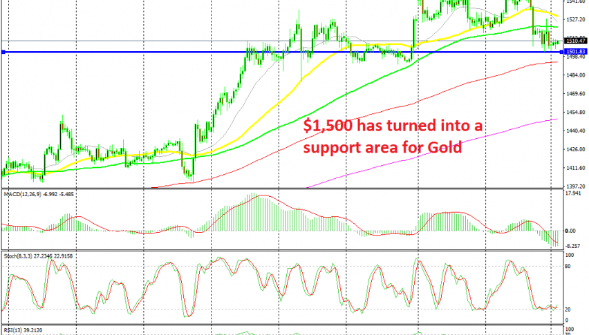 Gold looks set to bounce from here now