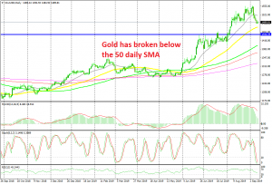 Gold looks set to reach the 50 SMA soon