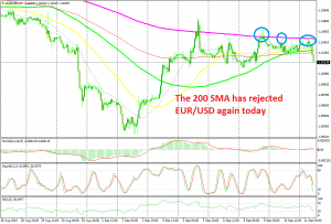 EUR/USD is heading down now