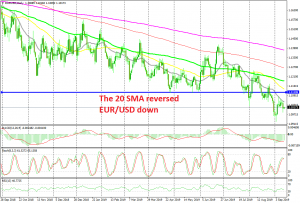 EUR/USD is heading for the lows now