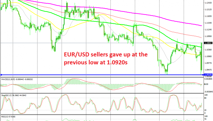 EUR/USD has ended up higher now after the reversal