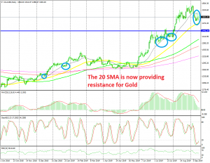 The bullish trend will be in real danger if the 50 SMA breaks