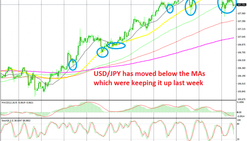 Today USD/JPY has turned bearish