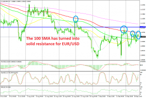 The climb is over on the H4 chart