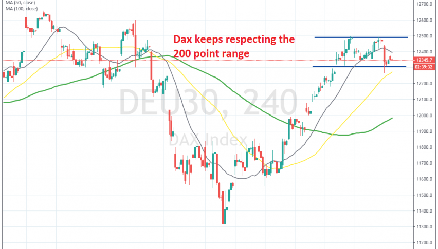 Dax is still ping-ponging between the support and resistance