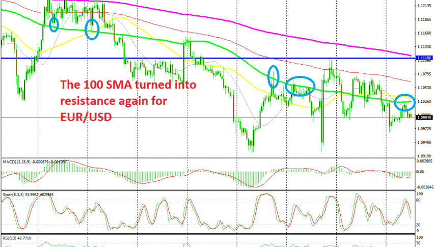 EUR/USD has turned bearish again