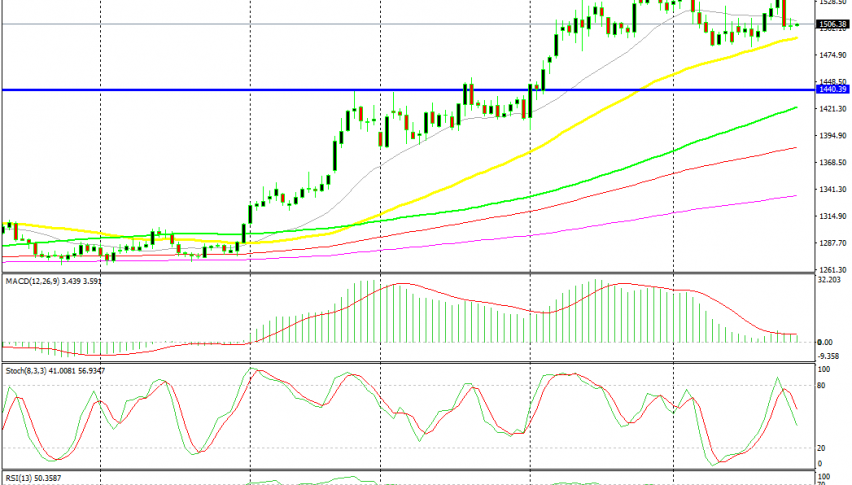 The 50 SMA has been providing support for Gold recently