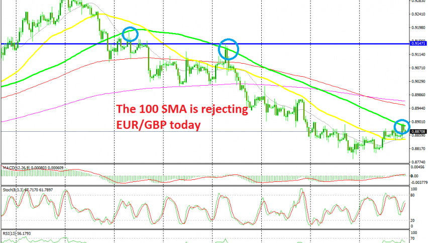 EUR/USD has turned bearish today